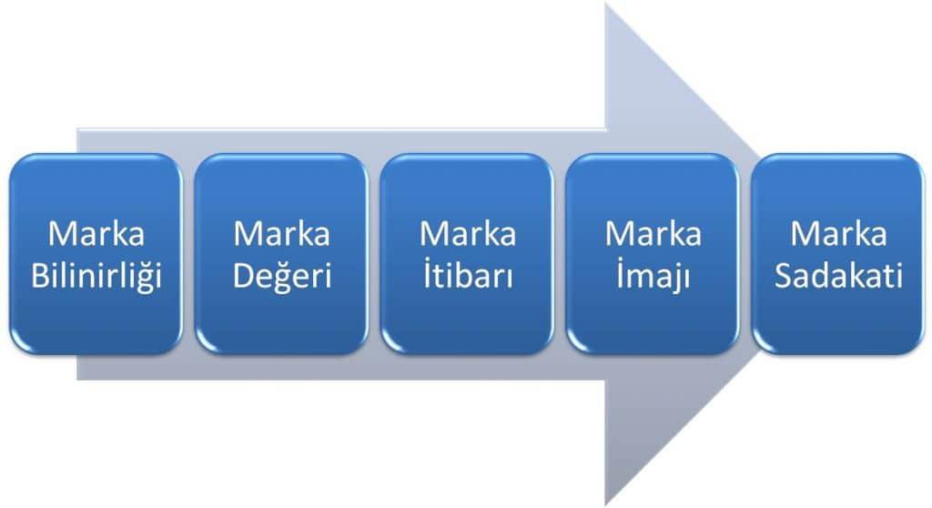 Marka ile İlişkili Kavramlar
