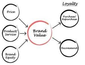 İşletme ve Tüketici Açısından Marka Değeri
