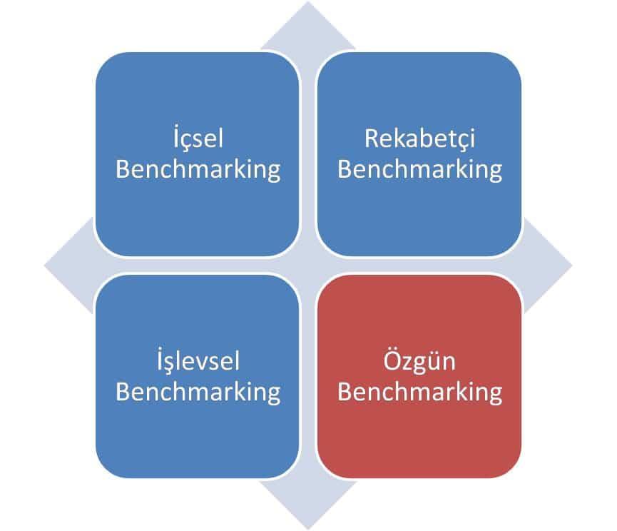 Benchmarking Çeşitleri
