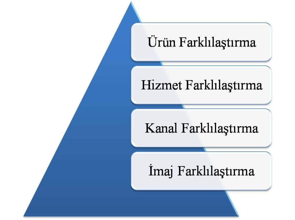 Pazarlama Stratejilerinde Farklılaştırma Yöntemleri
