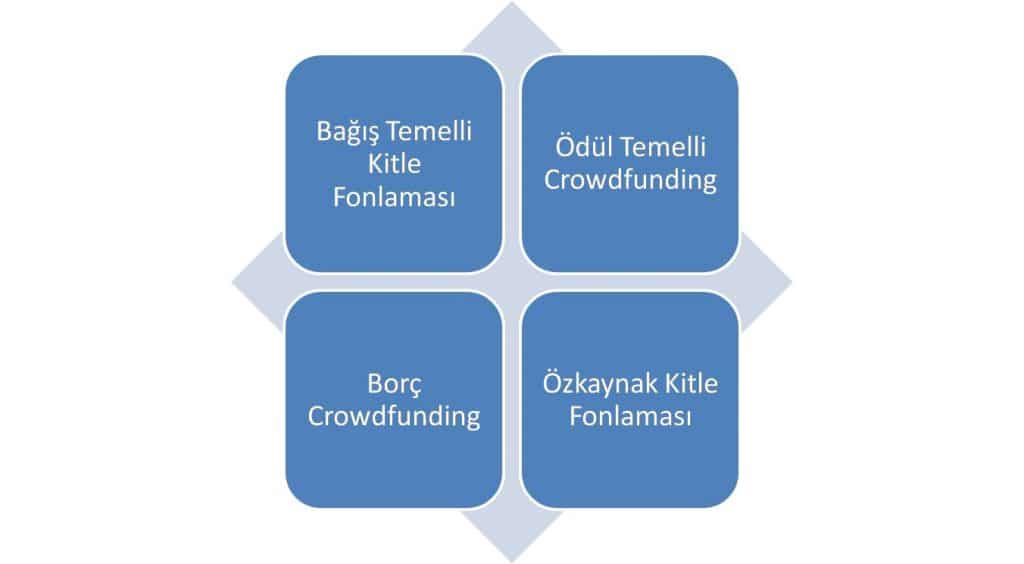 Crowdfunding Çeşitleri