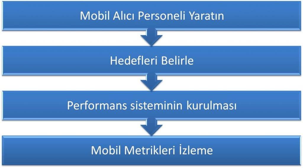Mobil Pazarlama Stratejisi Nasıl Oluşturulur?