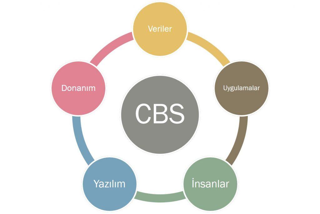 cbs nedir